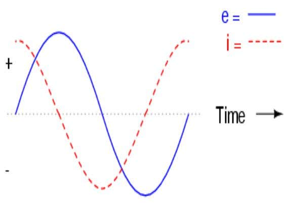 sine wave  Capacitor current leads the voltage sinewave  Resistive current is in phase with