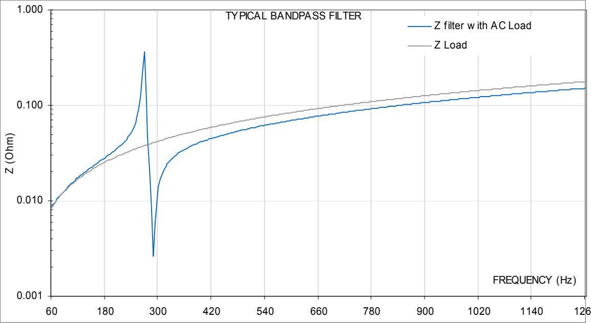 1.000 TYPICAL BANDPASS FILTER Z filter w ith AC Load Z Load 0.100 0.010 FREQUENCY