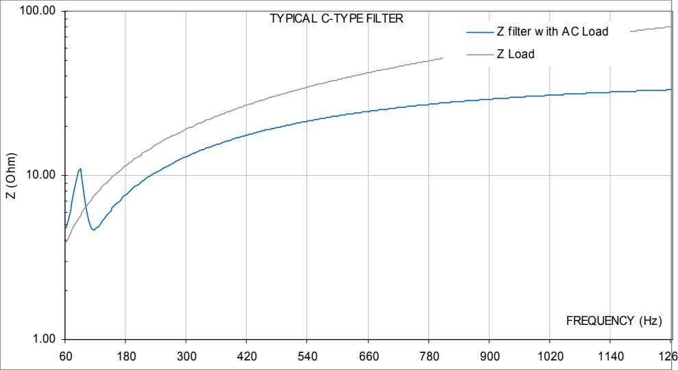 100.00 TYPICAL C-TYPE FILTER Z filter w ith AC Load Z Load 10.00 FREQUENCY (Hz)