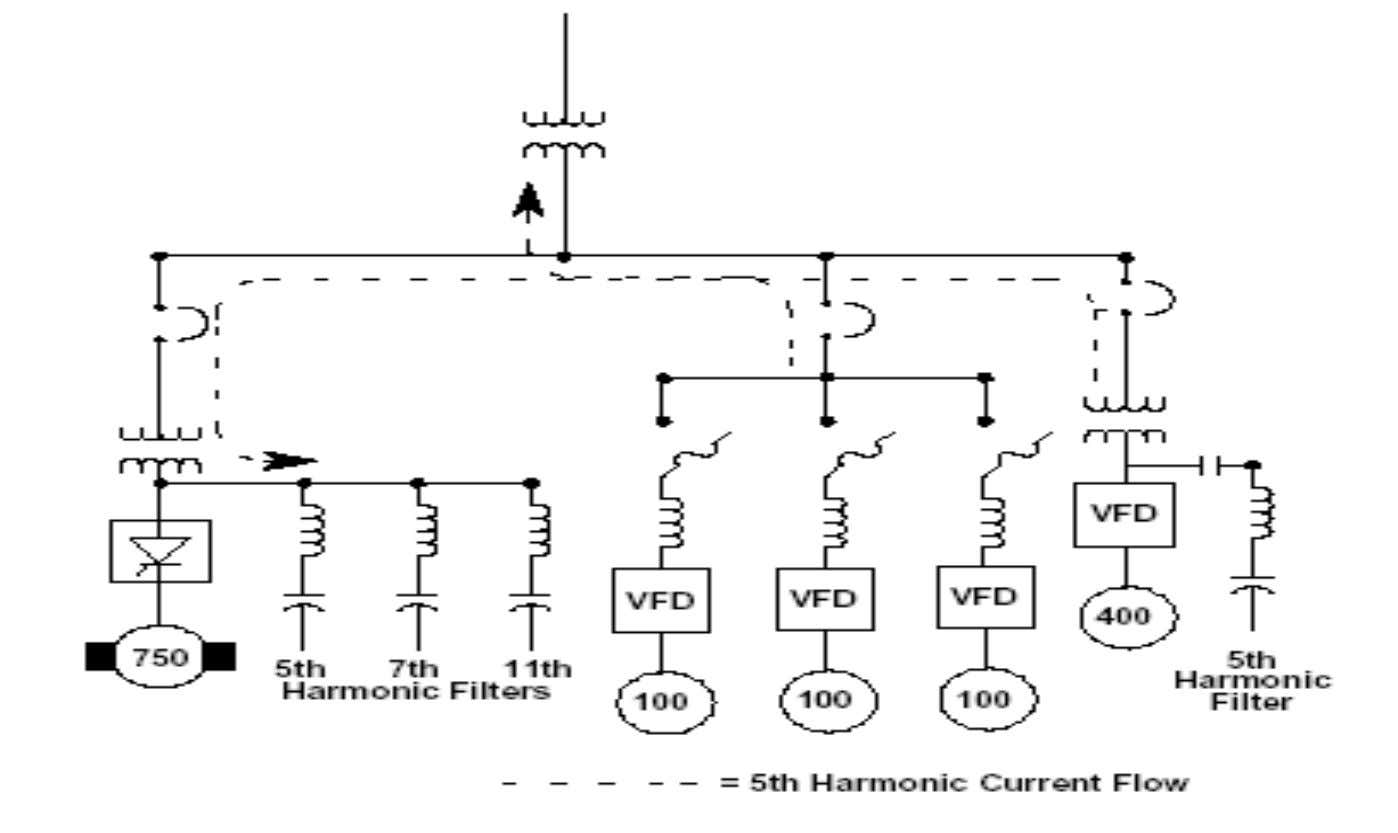 Flow of harmonic current Power Survey International
