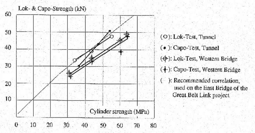 of concrete (type B concrete) was used for all correlations. Figure 15. Correlations between Lok-Test/Capo-test and
