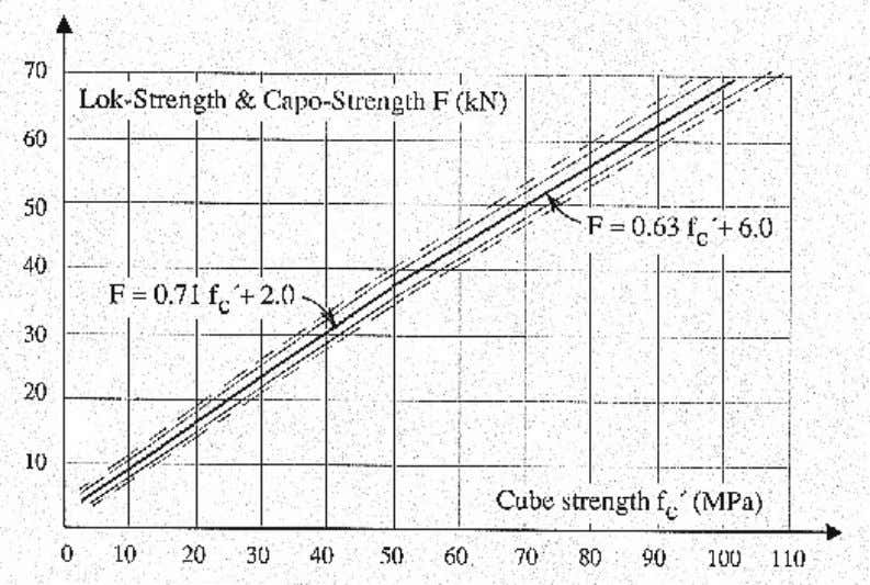 Figure 16. The suggested, general correlation between pullout strength measured by Lok-Test or Capo-Test and