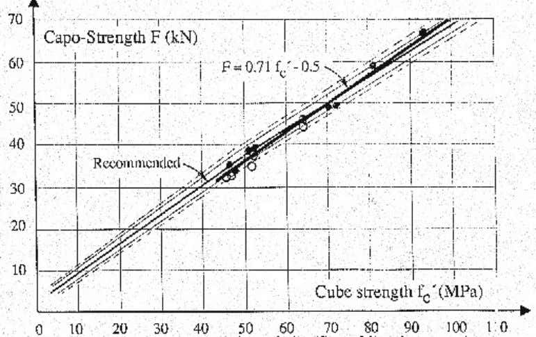 cubes (Worters, 1990). The maximum aggregate size was 20 mm. Figure 18. Comparison between the recommended