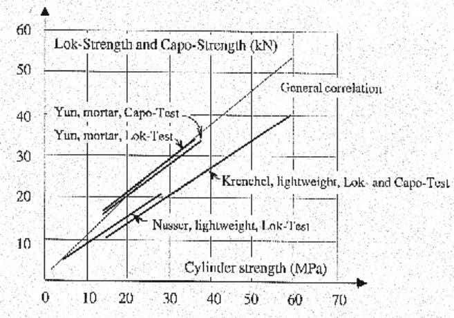 investi- gation by (Krenchel, 1982) and by (Nasser, 1988). Figure 19. Lightweight concrete correlations by (Krenchel,