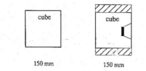 3. Cube correlation procedure (Swedish/Dutch / English): Compressive tests made on 150 mm cubes. Lok- Test's