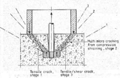 Stage no.3, the sliding crack, has not yet been formed. Figure 7. The three different stages