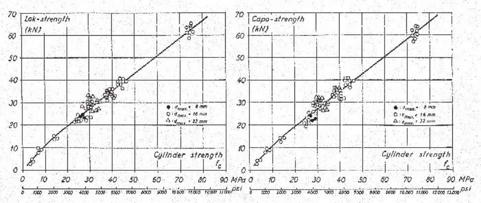 Figure 9. Danish comparative investigation made between Lok-Test / cylinder strength and Capo-Test / cylin-
