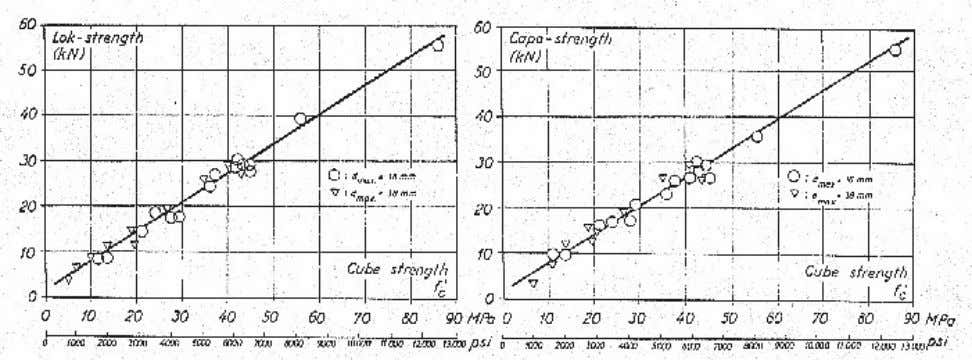 being 150 mm x 300 mm standard cylinders (Krenchel, 1982) Figure 10. Swedish comparative investigation made