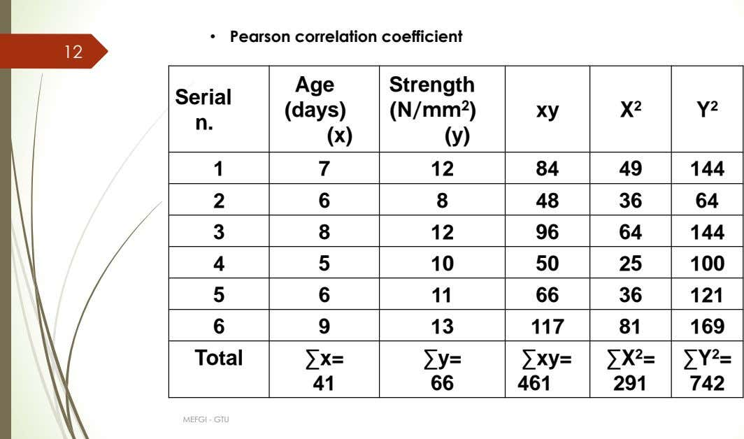 • Pearson correlation coefficient 12 Age Serial (days) Strength (N/mm 2 ) xy X 2