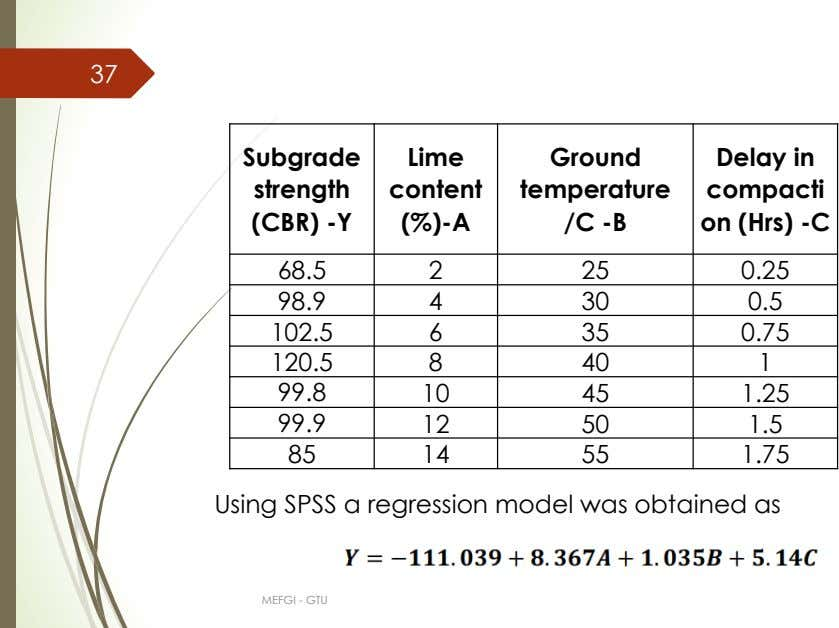 37 Subgrade Lime Ground strength content temperature Delay in compacti (CBR) -Y (%)-A /C -B