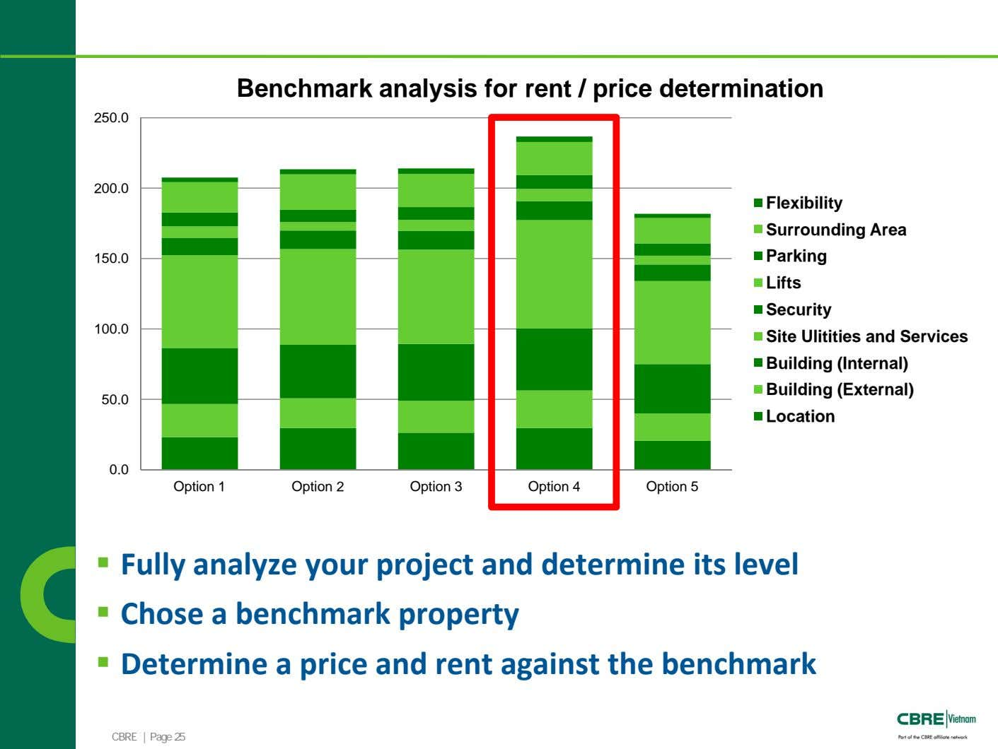 Benchmark analysis for rent / price determination 250.0 200.0 Flexibility Surrounding Area 150.0 Parking Lifts