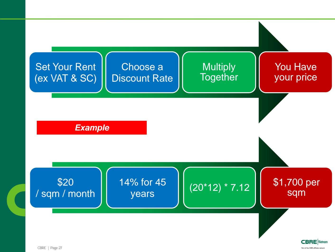 Set Your Rent (ex VAT & SC) Choose a Discount Rate Multiply Together You Have