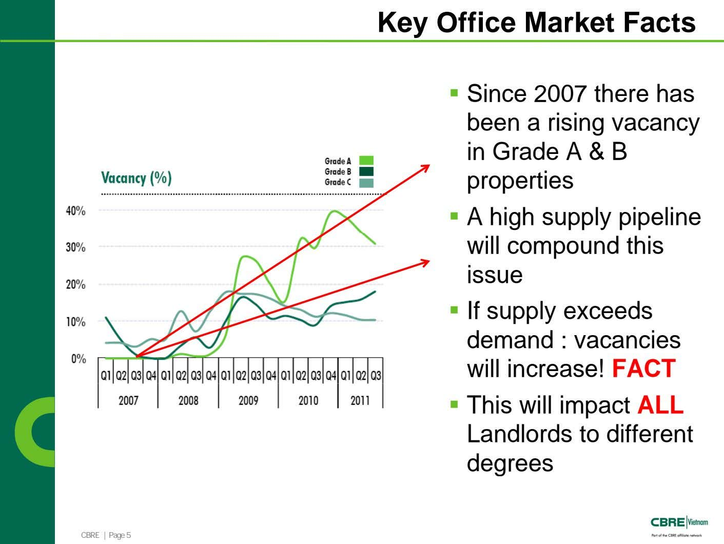 Key Office Market Facts Since 2007 there has been a rising vacancy in Grade A