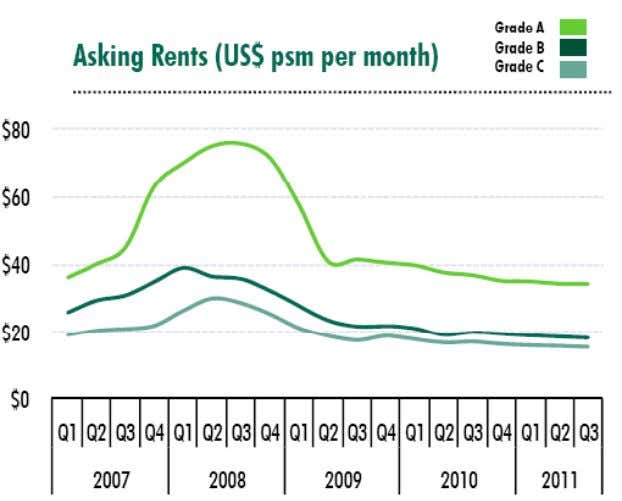 CBRE | Page 6 Rents have been on the slide for nearly 3 years A