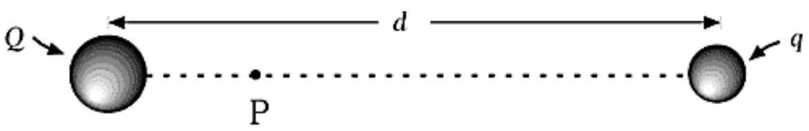Charges Q and q ( Q ≠ q ), separated by a distance d , produce