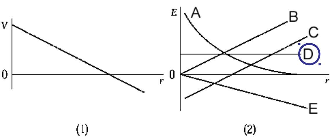 The electrostatic potential as a function of distance along a certain line in space is shown