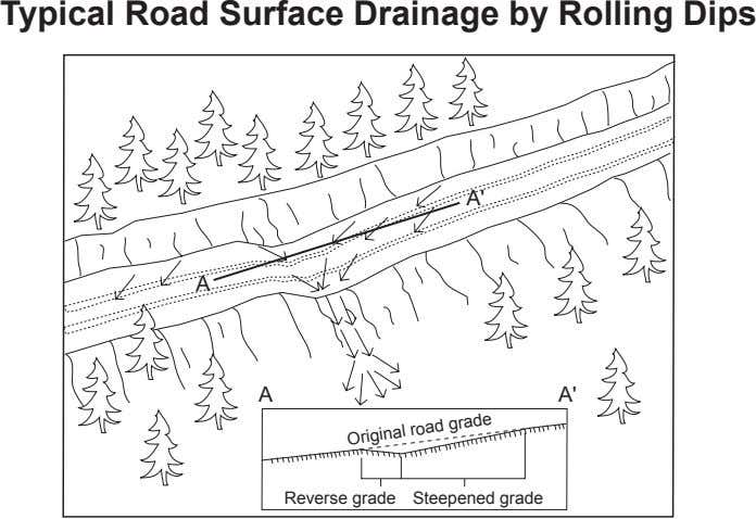 Typical Road Surface Drainage by Rolling Dips A' A A A' Reverse grade Steepened grade