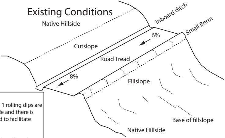 Existing Conditions Native Hillside 6% Cutslope Road Tread 8% Fillslope Base of llslope Native Hillside