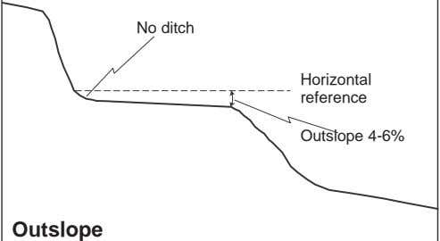 No ditch Horizontal reference Outslope 4-6% Outslope