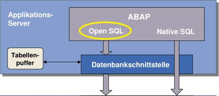 Applikations- ABAP Server Open SQL Native SQL Tabellen- puffer Datenbankschnittstelle