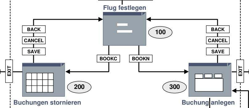 Flug festlegen BACK 100 BACK CANCEL CANCEL SAVE SAVE BOOKC BOOKN