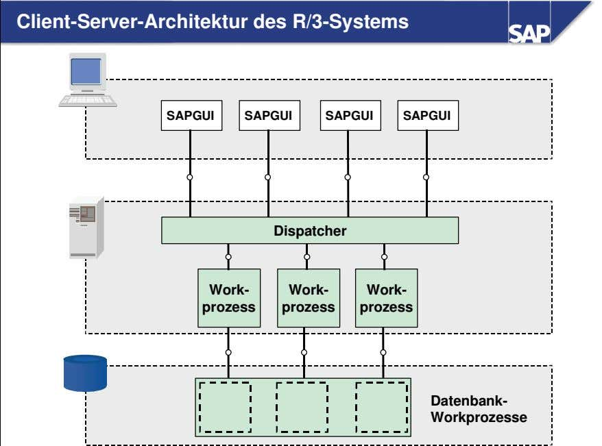 Client-Server-Architektur des R/3-Systems SAPGUI SAPGUI SAPGUI SAPGUI Dispatcher Work- Work- Work- prozess