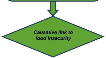 Causative link to food insecurity