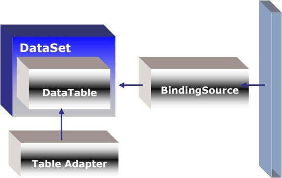 DataSet BindingSource DataTable Table Adapter