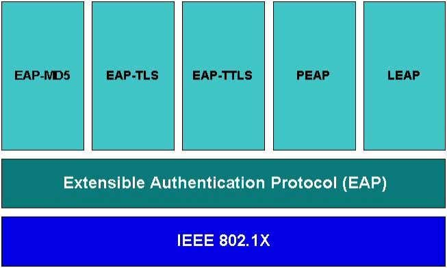 necessary. • Supports both wired and wireless networks. Figure 1. 802.1X Authentication Components May 2003
