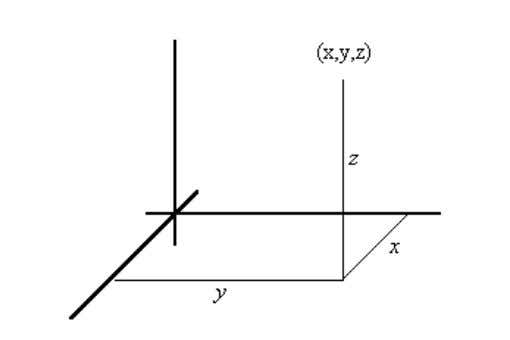 a plane. Here's what we do. Construct a plane perpendicular to the first axis through the