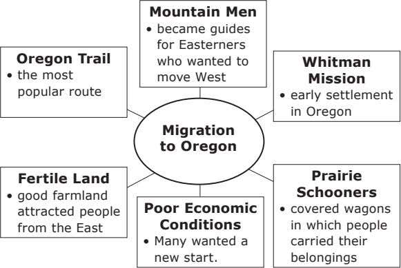 Mountain Men • Oregon Trail became guides for Easterners who wanted to Whitman • the