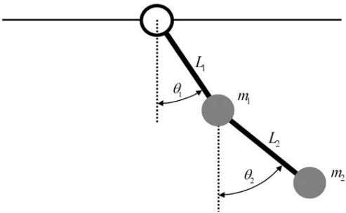 will use both the position encoders and the actuator. Figure 2 : The double pendulum system