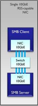 Single 10GbE RSS-capable NIC SMB Client NIC 10GbE Switch 10GbE NIC 10GbE SMB Server