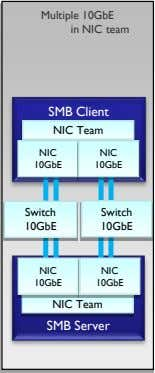 Multiple 10GbE in NIC team SMB Client NIC Team NIC NIC 10GbE 10GbE Switch Switch