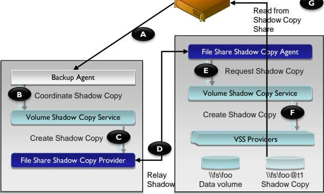 Read from Shadow Copy Backup Share A File Share Shadow Copy Agent E Request Shadow
