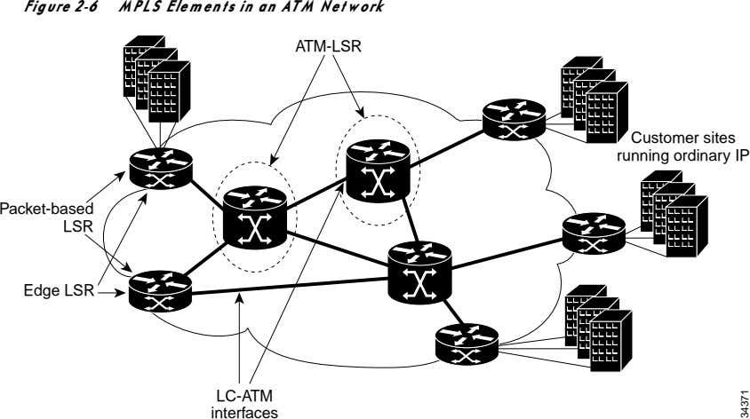 Figure 2-6 MPLS Elements in an ATM Network ATM-LSR Customer sites running ordinary IP Packet-based
