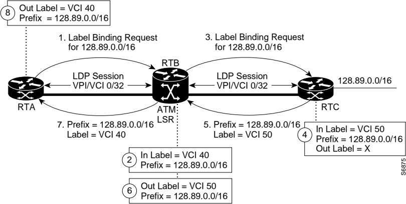 8 Out Label = VCI 40 Prefix = 128.89.0.0/16 1. Label Binding Request for 128.89.0.0/16