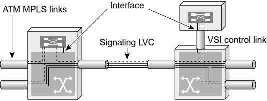 Interface ATM MPLS links VSI control link Signaling LVC