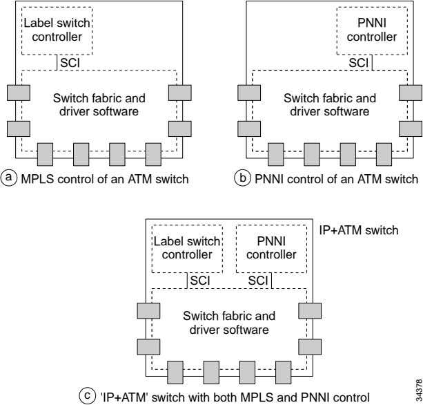 Label switch PNNI controller controller SCI SCI Switch fabric and driver software Switch fabric and