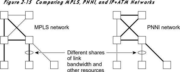 Figure 2-15 Comparing MPLS, PNNI, and IP+ATM Networks MPLS network PNNI network Different shares of