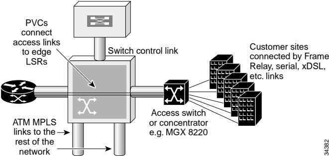 PVCs connect access links to edge Switch control link LSRs Customer sites connected by Frame