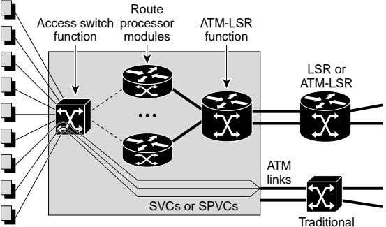 Route Access switch processor ATM-LSR function modules function LSR or ATM-LSR ATM links SVCs or