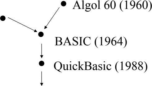 . . Algol 60 (1960) . . BASIC (1964) QuickBasic (1988)