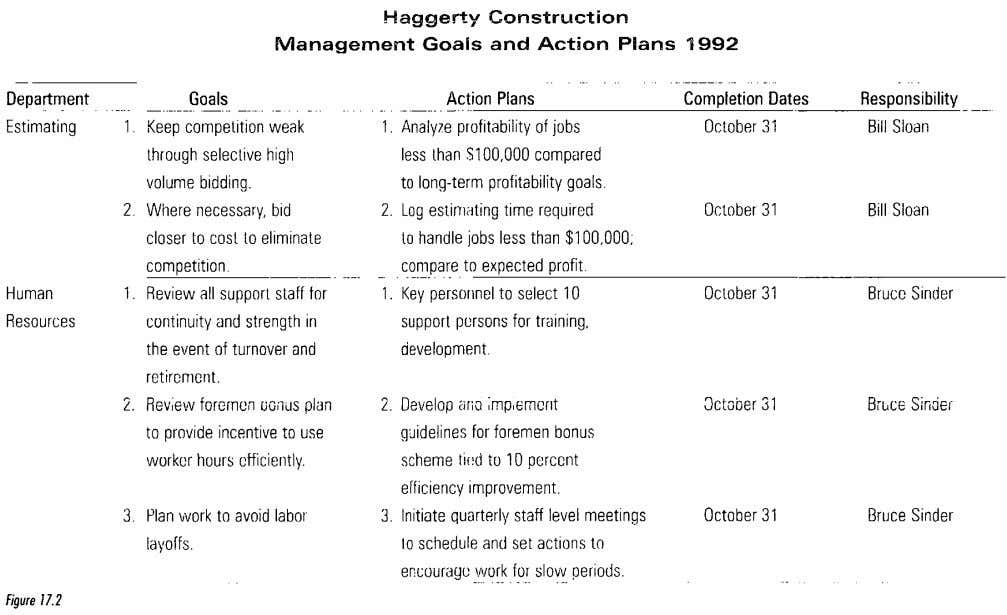 Haggerty Construction Management Goafs and Action Plans 1992 figure 17.2