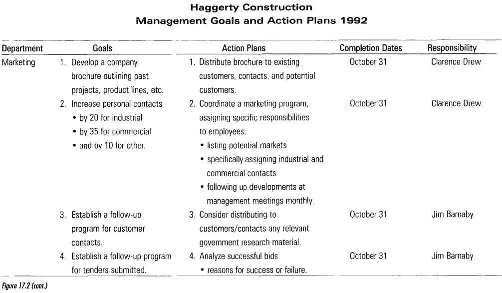 Haggerty Construction Management Goals and Action Plans 1992 Figure 17.2 (cant.)
