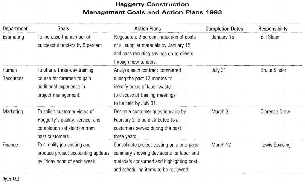 Haggerty Construction Management Goals and Action Plans 1993 Figure I8.2