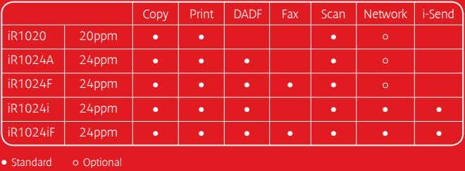 Copy Print DADF Fax Scan Network i-Send iR1020 20ppm • • • º iR1024A 24ppm