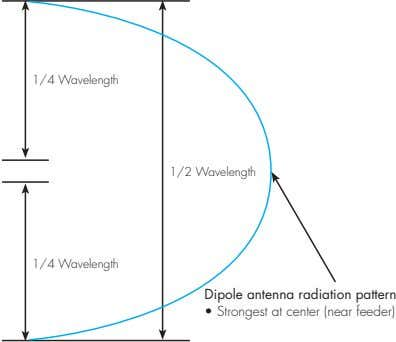 1/4 Wavelength 1/2 Wavelength 1/4 Wavelength Dipole antenna radiation pattern • Strongest at center (near