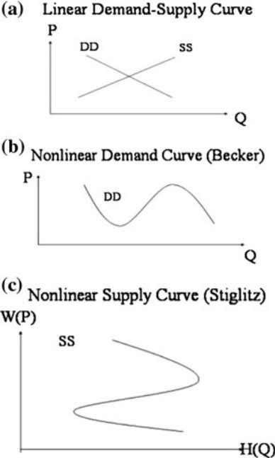 Nonlinear S-shaped demand with social interaction. c Nonlinear Z-shaped labor supply with subsistence and pleasure needs
