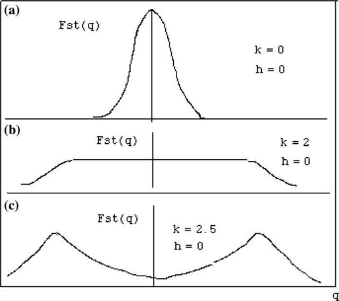 22 P. Chen Fig. 3 The steady state of probability distribution function in the Ising Model
